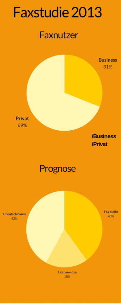 Infographik Faxstudie