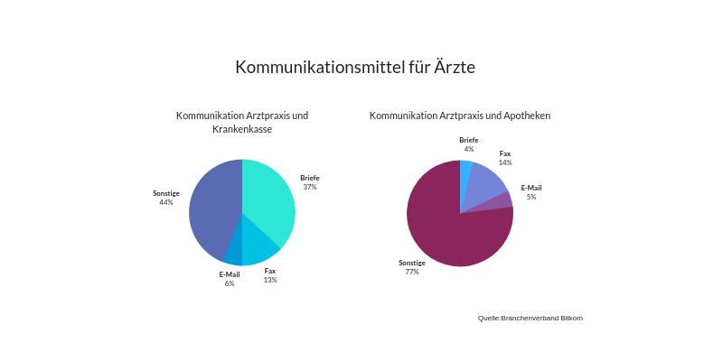 Infographik_Ärzte_Fax