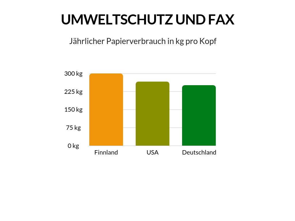 Infographik Umweltschutz